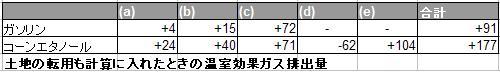 温室効果ガスの放出量2