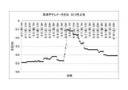 高津戸テレメータ水位_2204上旬