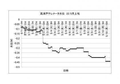 高津戸テレメータ水位_2205上旬