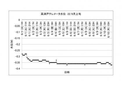 高津戸テレメータ水位_2206上旬