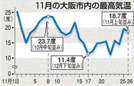 2009.11月気温変化