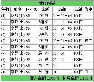 京都9R結果