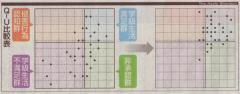 朝日20101010本音教えて心理テスト