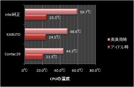 CPU温度計測結果