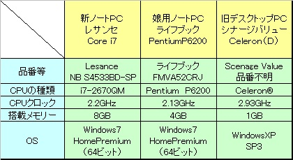比較したパソコン
