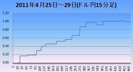 20110430ドル円