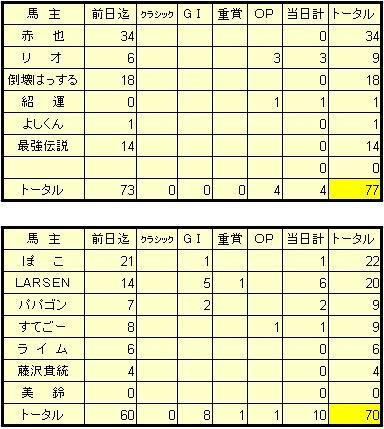 1-8結果