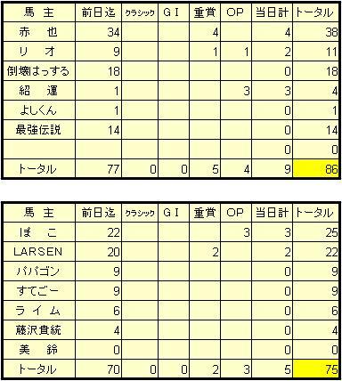 1-9結果