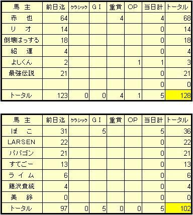 1-12結果