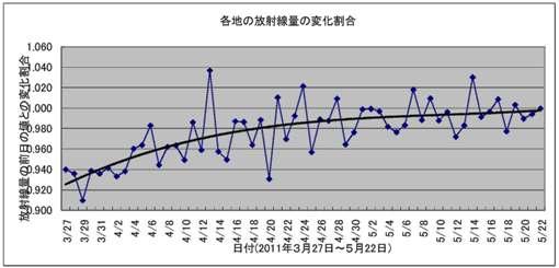放射線量(NHK)
