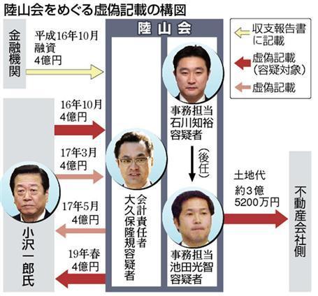 4億円の不明資金