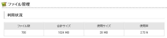 ファイル数
