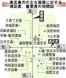 東広島市の主な施策に対する満足度、重要度の相関図(中国新聞)