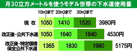 東広島市 モデル世帯の下水道使用量