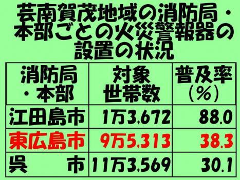 東広島市 火災警報器 普及率