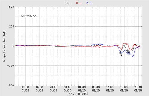 HAARP Fluxgate Magnetometer