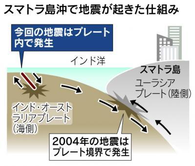 スマトラ島沖で地震が起きた仕組み