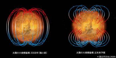 太陽の大規模磁場の2008年の様子と近未来予想