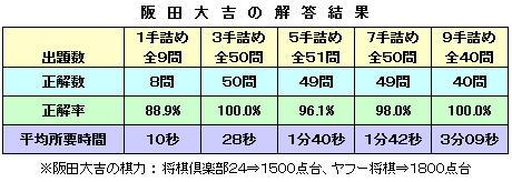大内延介の詰将棋書評2