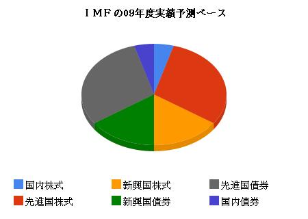 imfの09年度実績予測ベース