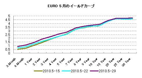 EURO5月の金利推移