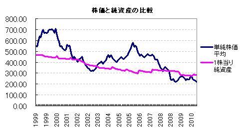 株価と純資産の比較