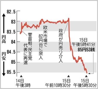 外国為替市場の円相場の推移