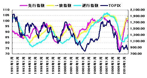景気動向指数とTOPIXの比較