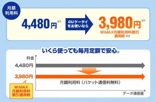 au one net WiMAXコース