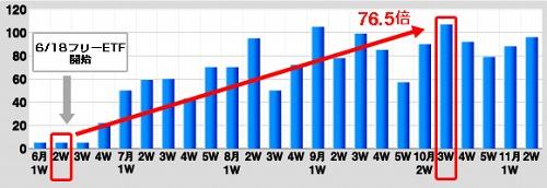 フリーETF市場の売買高推移