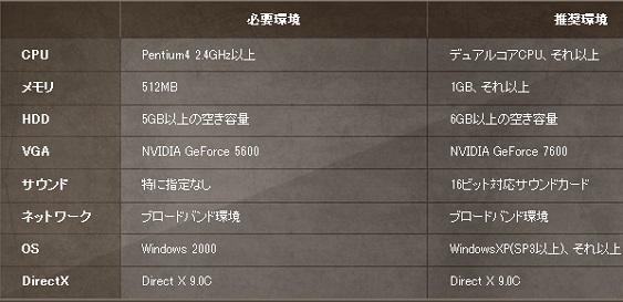 マビノギ英雄伝推奨動作環境表20111124
