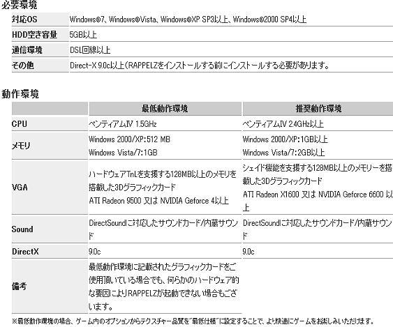 Rappelz-ラペルズ-推奨動作環境表20111024
