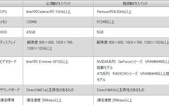 Legend of CHUSEN 2 -新世界-推奨動作環境表20110808